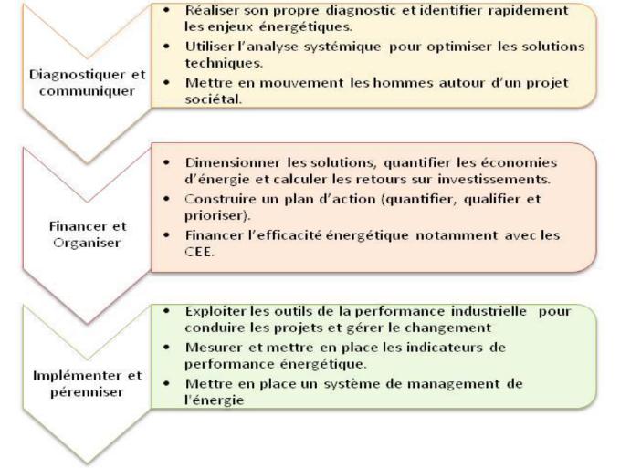 responsable performance industrielle